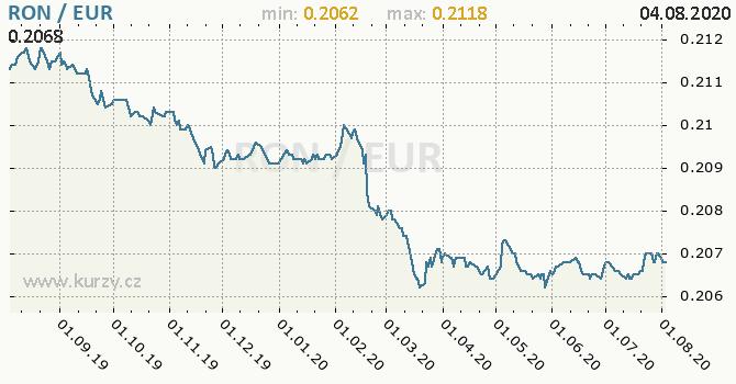 Vývoj kurzu RON/EUR - graf
