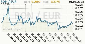 Graf RON / EUR denní hodnoty, 1 rok, formát 350 x 180 (px) PNG