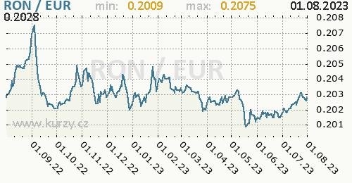 Graf RON / EUR denní hodnoty, 1 rok, formát 500 x 260 (px) PNG