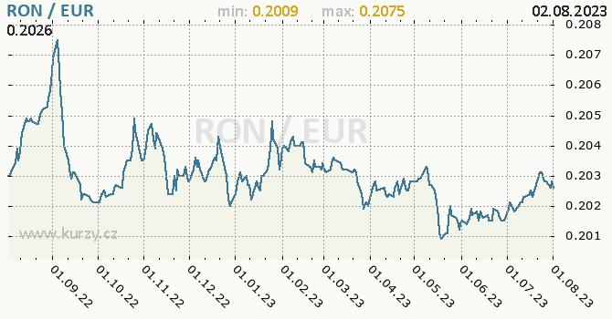 Graf RON / EUR denní hodnoty, 1 rok, formát 670 x 350 (px) PNG