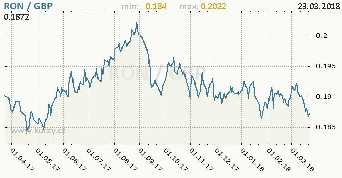 Vývoj kurzu RON/GBP - graf