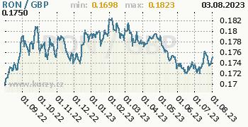 Graf RON / GBP denní hodnoty, 1 rok, formát 350 x 180 (px) PNG