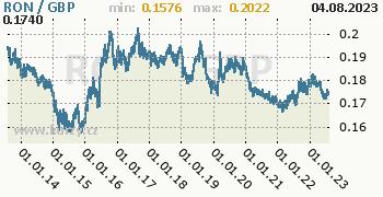 Graf RON / GBP denní hodnoty, 10 let, formát 350 x 180 (px) PNG