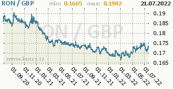 Graf RON / GBP denní hodnoty, 2 roky, formát 350 x 180 (px) PNG