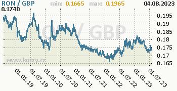 Graf RON / GBP denní hodnoty, 5 let, formát 350 x 180 (px) PNG