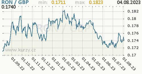 Graf RON / GBP denní hodnoty, 1 rok, formát 500 x 260 (px) PNG