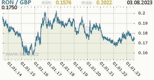 Graf RON / GBP denní hodnoty, 10 let, formát 500 x 260 (px) PNG