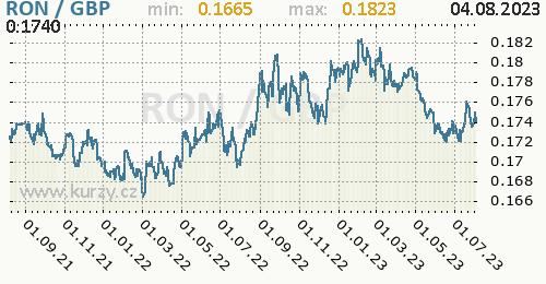 Graf RON / GBP denní hodnoty, 2 roky, formát 500 x 260 (px) PNG