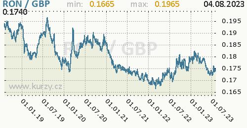 Graf RON / GBP denní hodnoty, 5 let, formát 500 x 260 (px) PNG