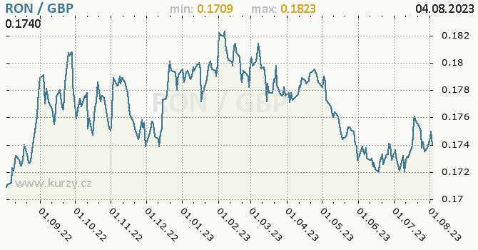 Graf RON / GBP denní hodnoty, 1 rok, formát 670 x 350 (px) PNG