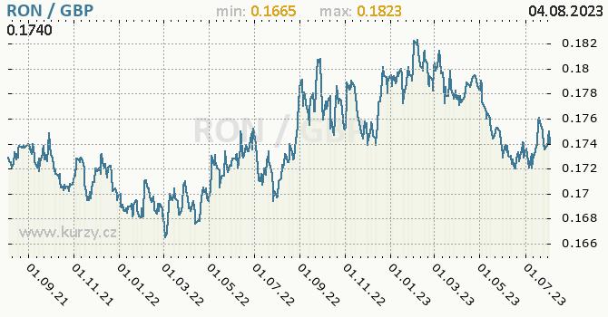 Graf RON / GBP denní hodnoty, 2 roky, formát 670 x 350 (px) PNG