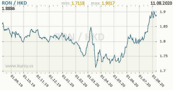 Vývoj kurzu RON/HKD - graf