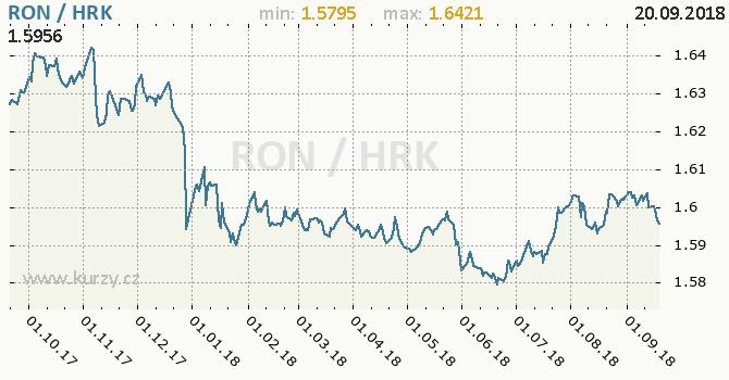 Vývoj kurzu RON/HRK - graf