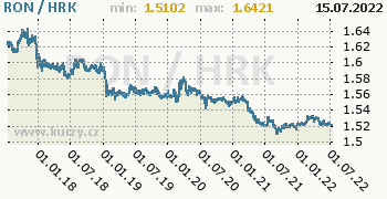 Graf RON / HRK denní hodnoty, 5 let, formát 350 x 180 (px) PNG