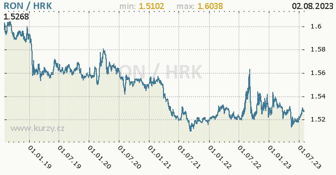 Graf RON / HRK denní hodnoty, 5 let, formát 670 x 350 (px) PNG