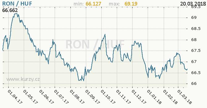 Vývoj kurzu RON/HUF - graf
