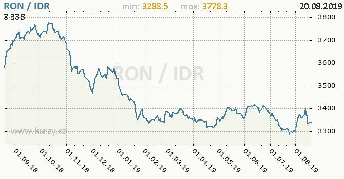 Vývoj kurzu RON/IDR - graf