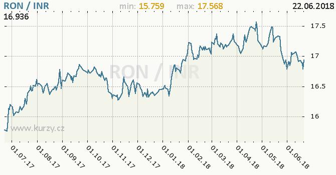 Vývoj kurzu RON/INR - graf