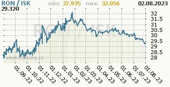 Graf RON / ISK denní hodnoty, 1 rok, formát 350 x 180 (px) PNG