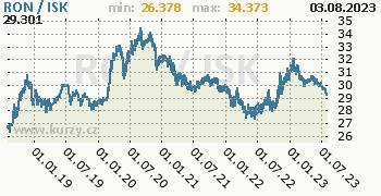 Graf RON / ISK denní hodnoty, 5 let, formát 350 x 180 (px) PNG