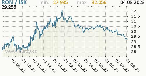 Graf RON / ISK denní hodnoty, 1 rok, formát 500 x 260 (px) PNG