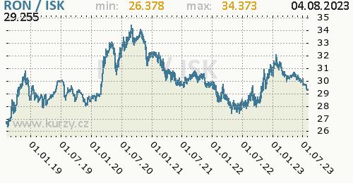 Graf RON / ISK denní hodnoty, 5 let, formát 500 x 260 (px) PNG