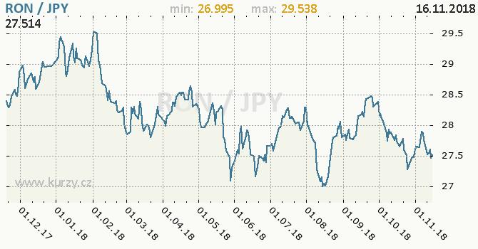Vývoj kurzu RON/JPY - graf
