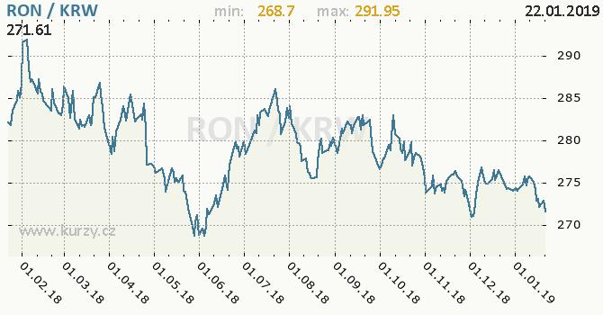 Vývoj kurzu RON/KRW - graf