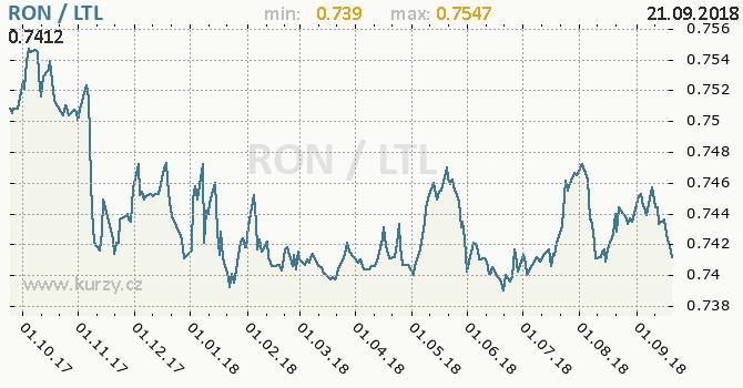 Vývoj kurzu RON/LTL - graf