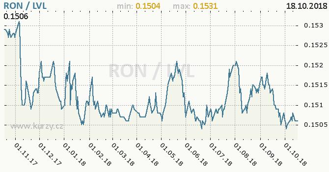 Vývoj kurzu RON/LVL - graf