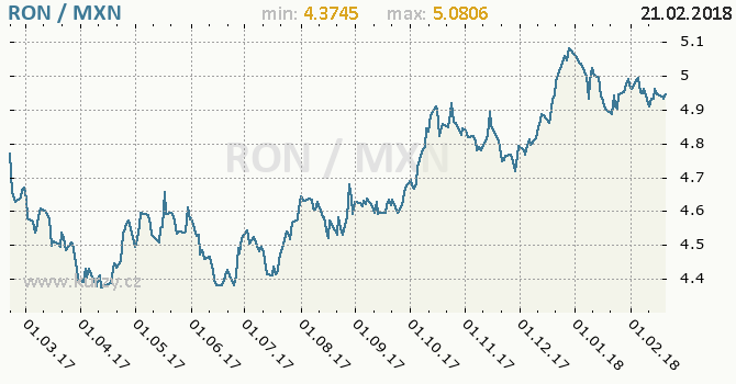 Vývoj kurzu RON/MXN - graf