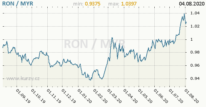 Vývoj kurzu RON/MYR - graf
