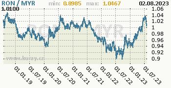 Graf RON / MYR denní hodnoty, 5 let, formát 350 x 180 (px) PNG
