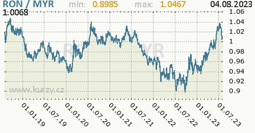 Graf RON / MYR denní hodnoty, 5 let, formát 500 x 260 (px) PNG