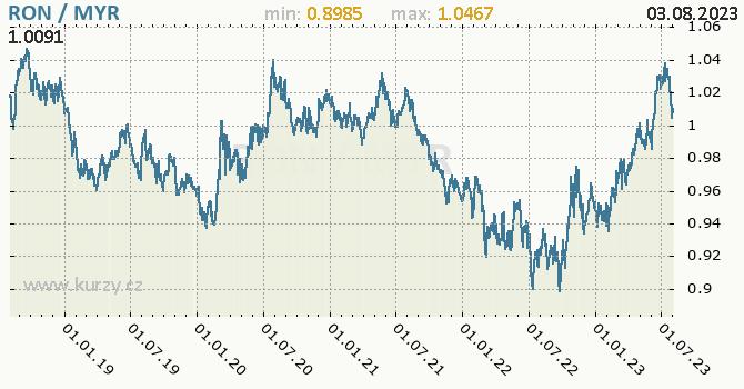 Graf RON / MYR denní hodnoty, 5 let, formát 670 x 350 (px) PNG
