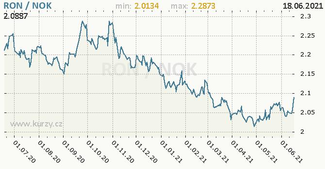 Vývoj kurzu RON/NOK - graf