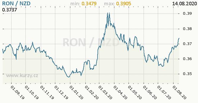 Vývoj kurzu RON/NZD - graf