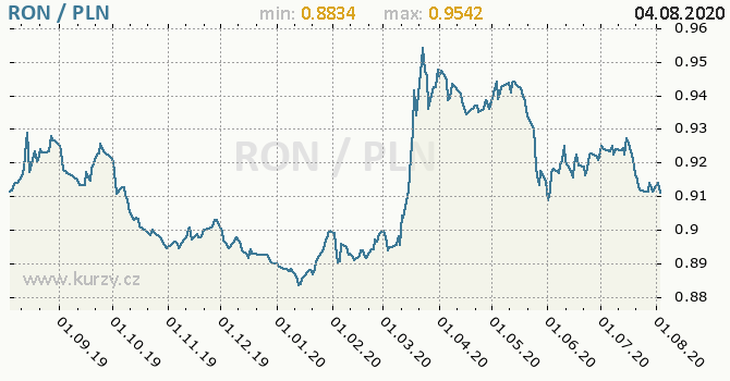Vývoj kurzu RON/PLN - graf
