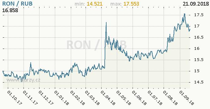Vývoj kurzu RON/RUB - graf