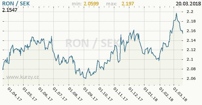 Vývoj kurzu RON/SEK - graf