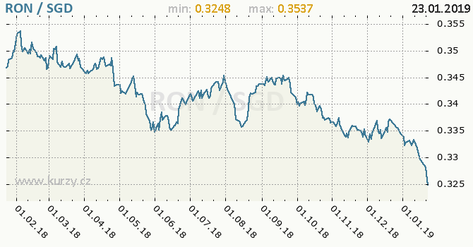 Vývoj kurzu RON/SGD - graf