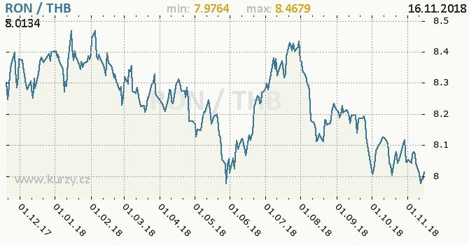 Vývoj kurzu RON/THB - graf