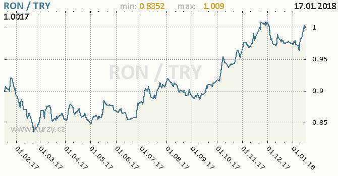 Graf turecká lira a rumunský nový lei