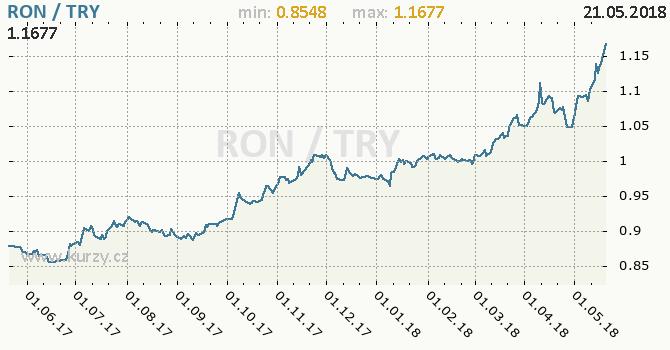 Vývoj kurzu RON/TRY - graf