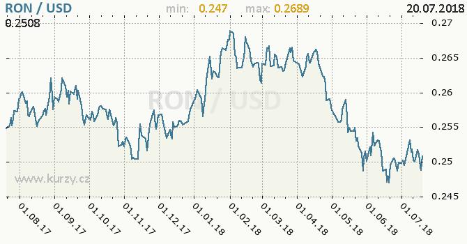 Vývoj kurzu RON/USD - graf