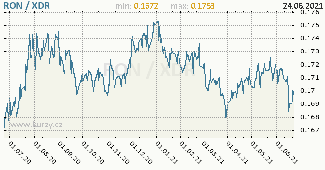 Vývoj kurzu RON/XDR - graf
