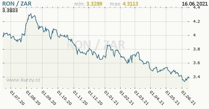 Vývoj kurzu RON/ZAR - graf