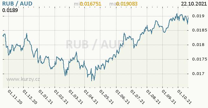 Vývoj kurzu RUB/AUD - graf