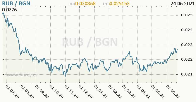 Vývoj kurzu RUB/BGN - graf