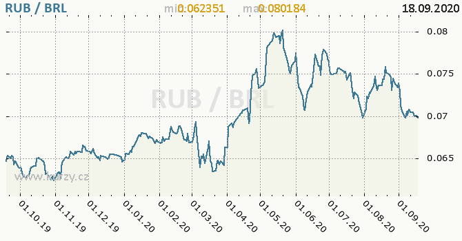 Vývoj kurzu RUB/BRL - graf